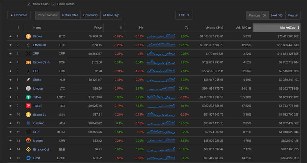 Coinpaprika provides a huge list of cryptocurrencies by Market Cap, partially shown here