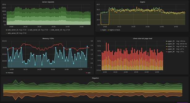 Grafana rich feature dashboard