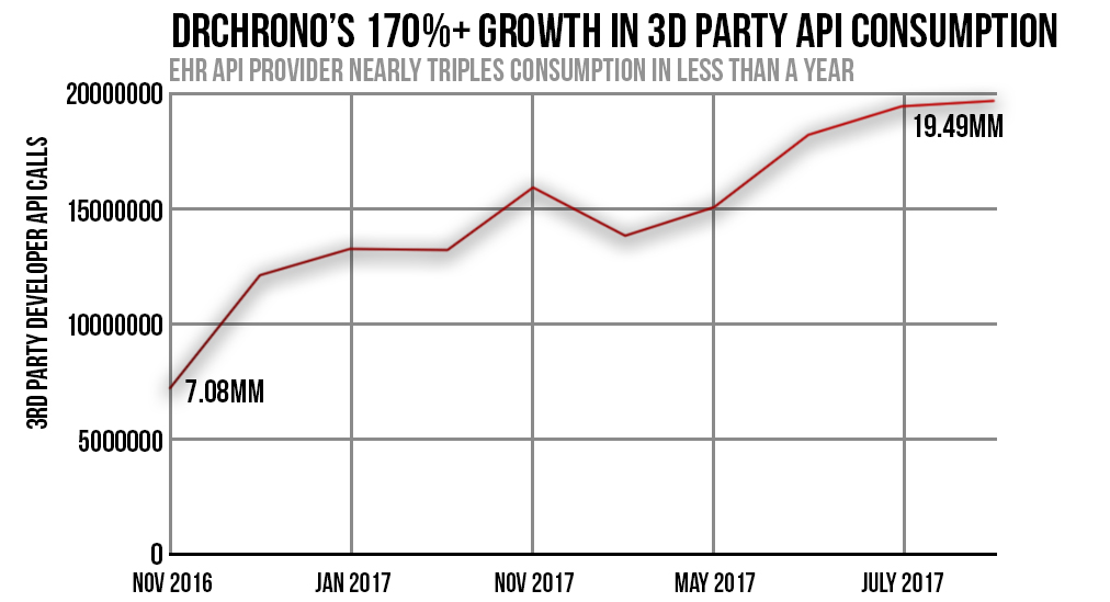 Chart: Drchronos Growth