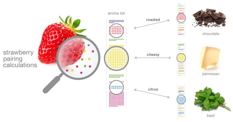 Foodpairing API uses algorithm to match foods, meals, beverages