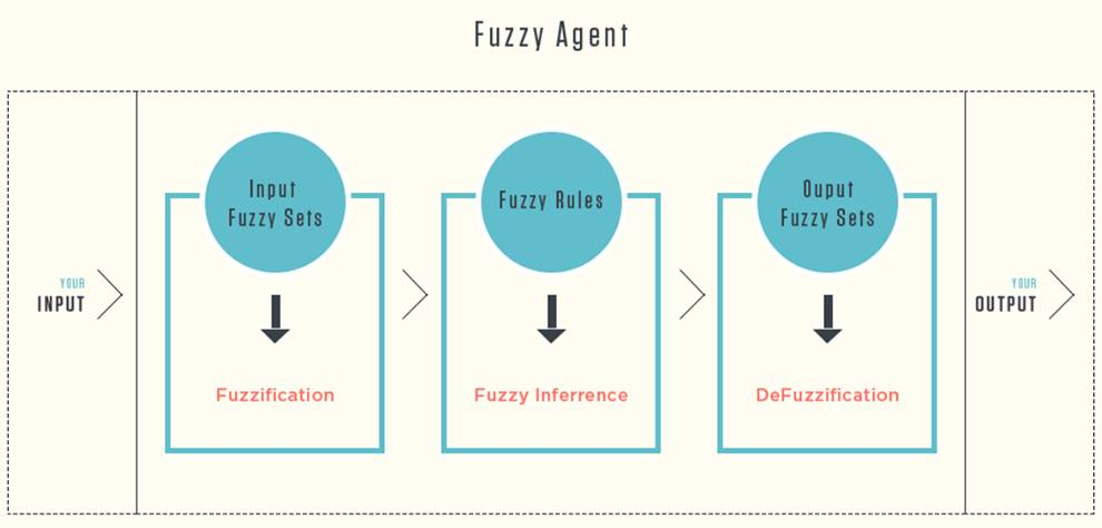 Fuzzy.ai API adds machine learning ability to applications