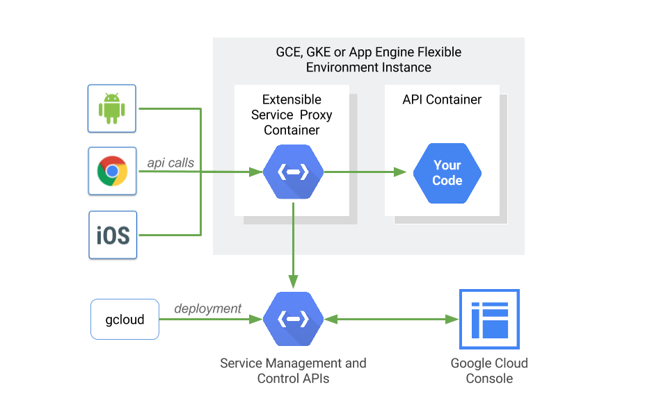 Google Gets Serious About Managing APIs Hosted On Google