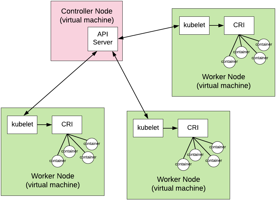 gRPC in the Real World: The Kubernetes Container Runtime Interface