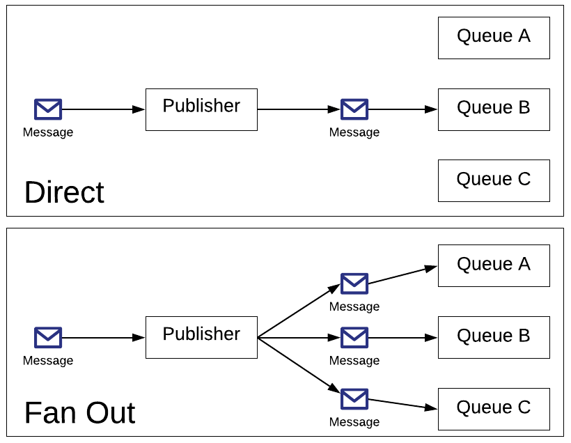 How Ably.io Uses gRPC APIs to Streamline Its Messaging Service