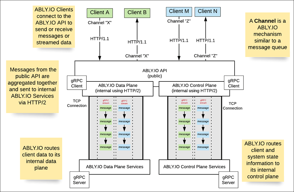 Figure 3: The Ably.io architecture relies upon gRPC to support its internal Data and Control planes