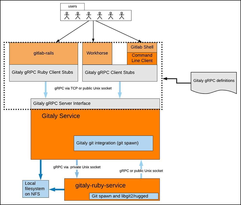 How Gitlab puts gRPC in the Real World