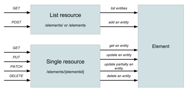 different methods of usable resources to manage data