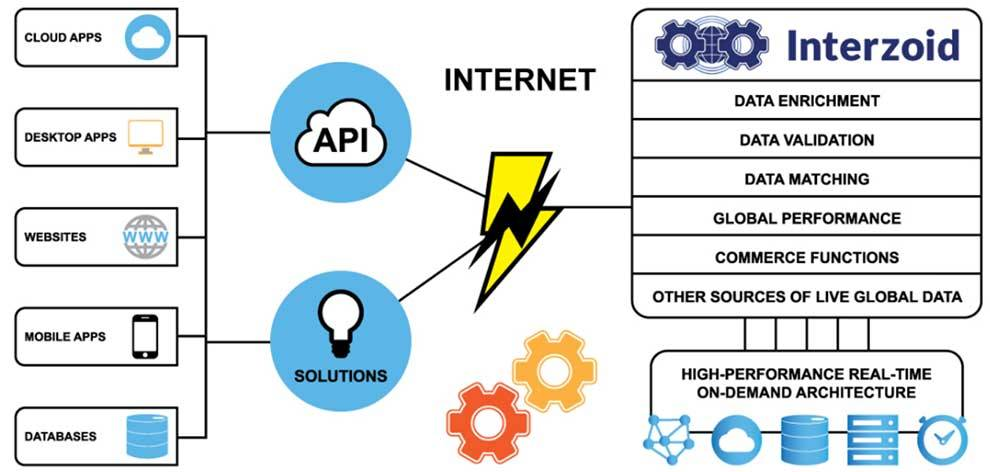 Interzoid provides pay-per-use data APIs for developers