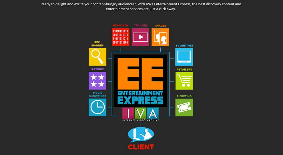 Use IVA  Entertainment Express API to let app users discover movies, TV shows, and video games