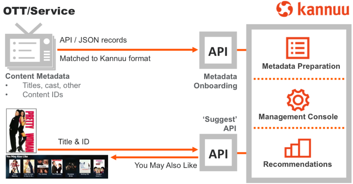 Kannuu API for TV content search and discovery