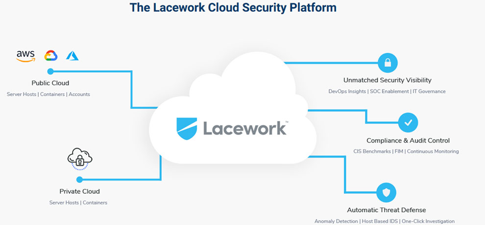 Bring automation, speed, and scale to cloud security via Lacework API
