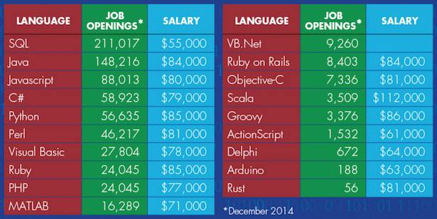 Best programming language to learn for a career