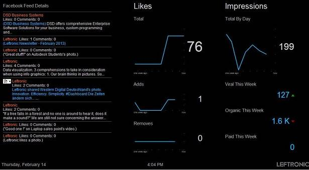 Leftronic data visualizations for Facebook data