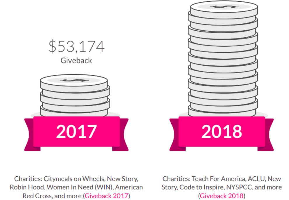 A unique feature of Lemonade is its Giveback program, which donates unclaimed money to nonprofits