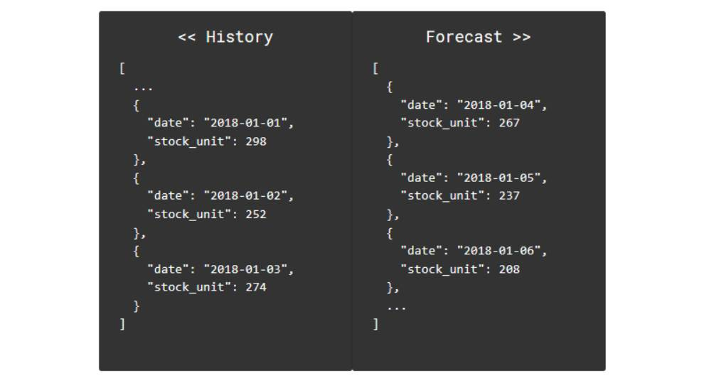 Developers can send a JSON file and Meqem will return forecast data in the same JSON format