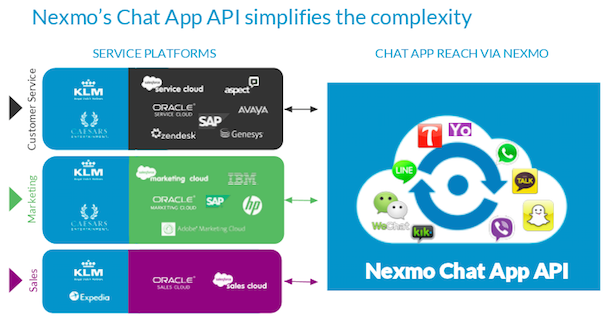 Nexmo Releases Chat App API for Brand-to-Customer Engagement