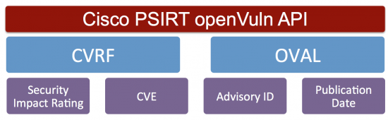 Cisco PSIRT openVuln API supports industrywide security standards