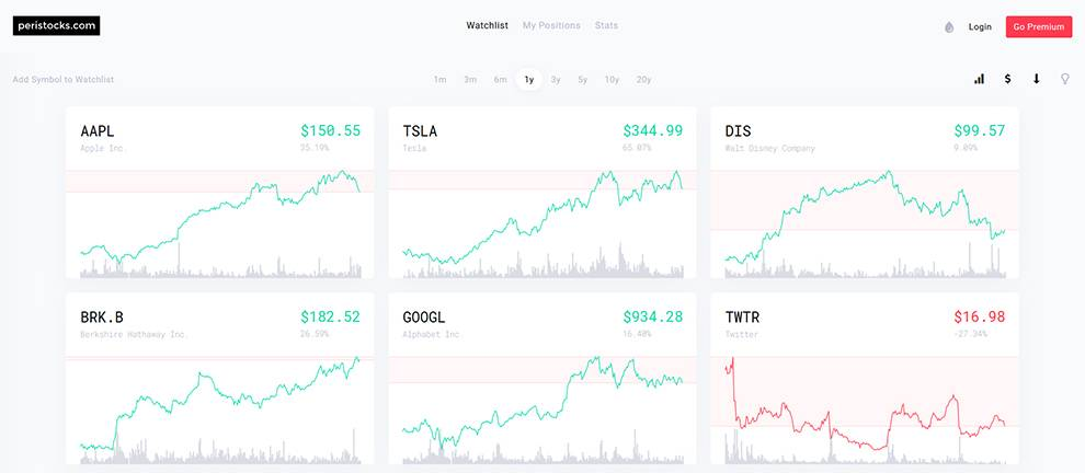 Get SVG charts of stock results with Peristocks API