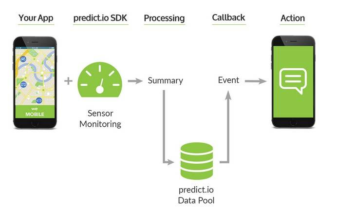 Predict.io API picksup mobile sensors for location tracking