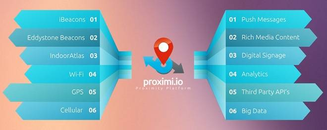 Proximi.io API provides developers with unified access to all positioning technologies