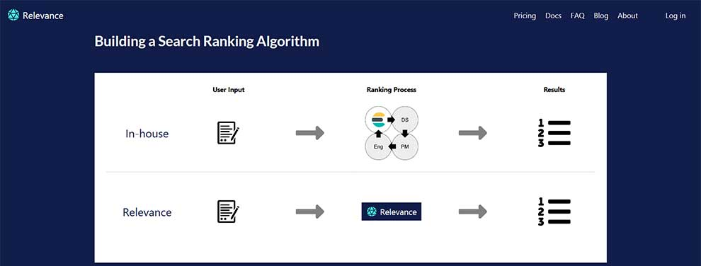 Build a search ranking algorithm with Relevance API