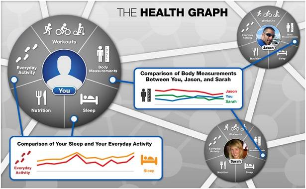 RunKeeper health graph API