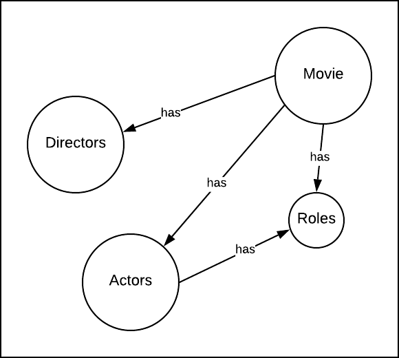 Figure 2: The default relationship between nodes in a GraphQL API is, has
