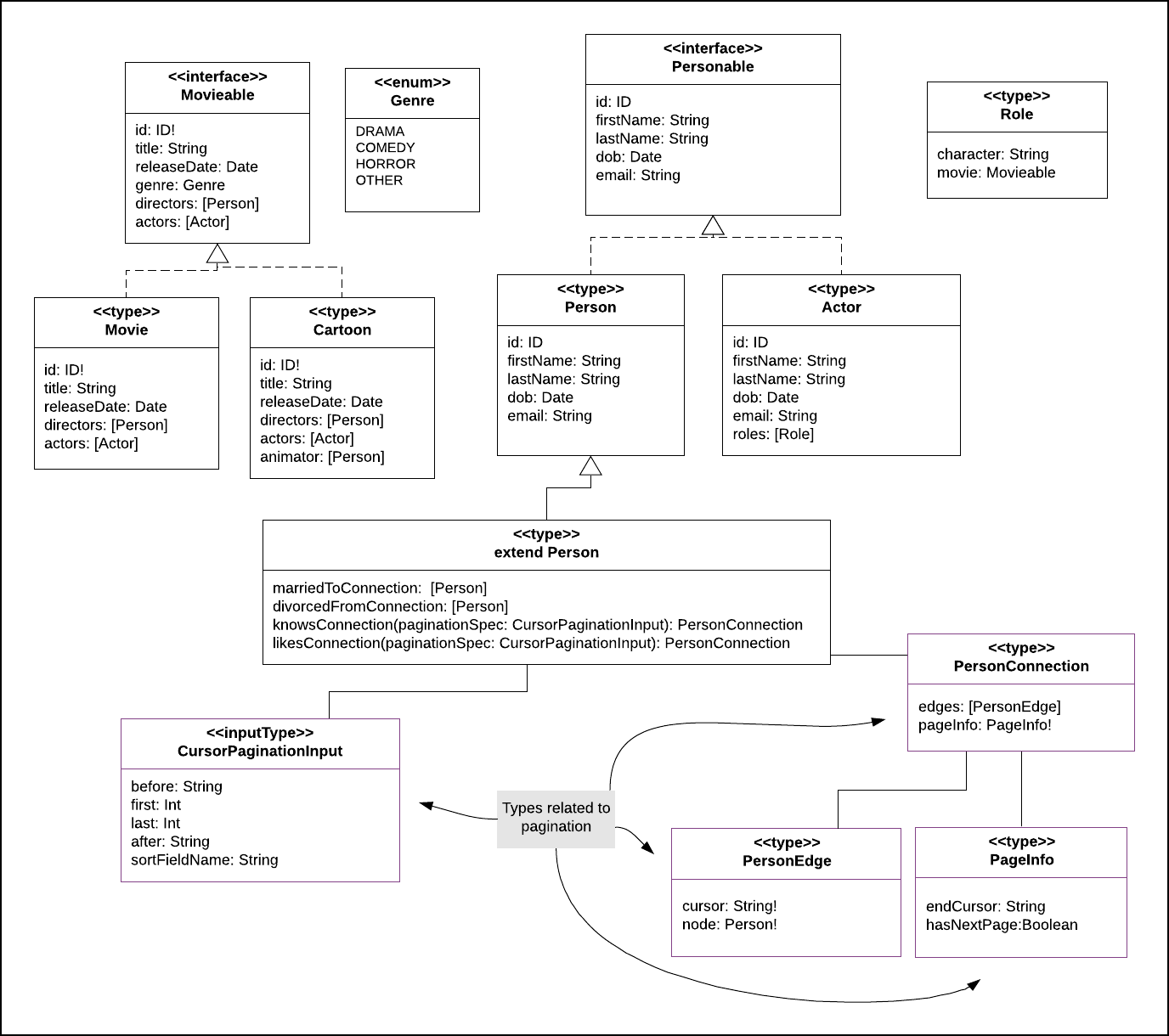 Figure 3: A description of some of the GraphQL interfaces, types and inputTypes represented in UML (Unified Modeling Language)
