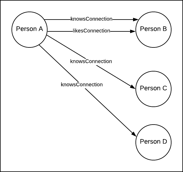 Figure 6: Using the Connection suffix is a convention that has emerged in the GraphQL community for identifying edges (aka predicates)