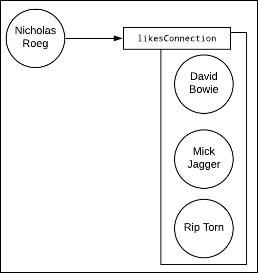 "Figure 7: The ""Connection"" naming convention implies the relationship between an entity and an array of entities"