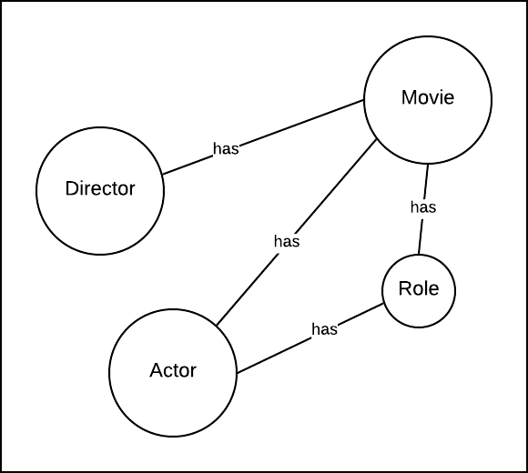 Figure 2: An object graph that describes the relationships between movies, actors, roles and directors