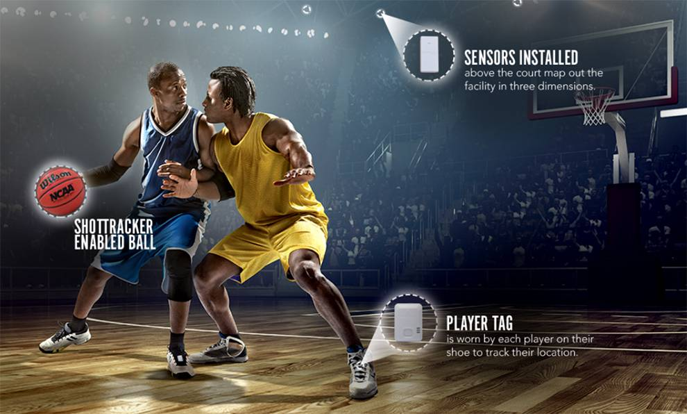 10 Top Sports APIs | ProgrammableWeb
