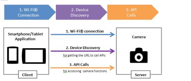 Workflow diagram that shows how the Sony Camera APIs work