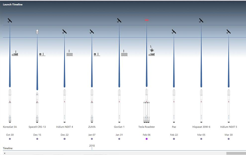 The SpaceX Launch Timeline was created with data from the Unofficial SpaceX API.