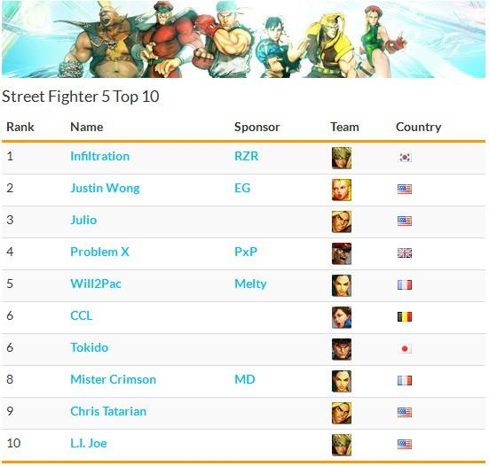 get fighting game data like player rank with Shoryuken SRK API