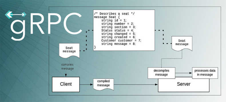 How to Build a Streaming API Using gRPC