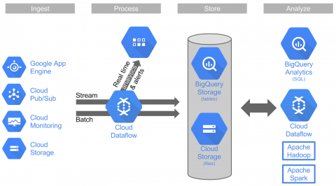Billing For Google Cloud Dataflow Will Begin April 27 Users Should Consider Not Just The Service S Individual Pricing But Also Other Platform
