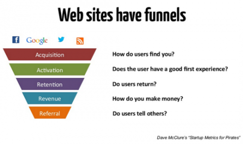 website-funnels