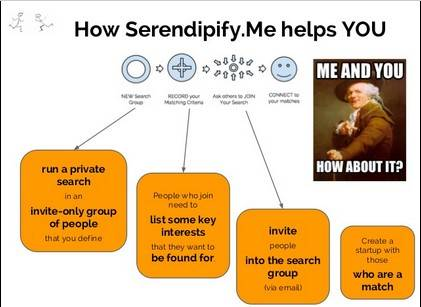 Serendipify.me API is useful for people search