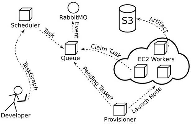 TaskCluster API - manage task queuing, scheduling, execution anents thd provisioning of resources