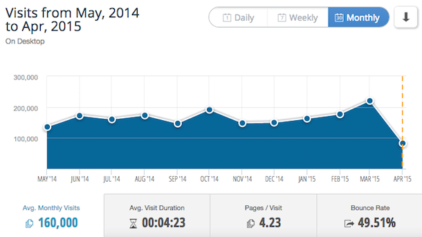 SimilarWeb statistics show Temboo receives an average of 160,000 monthly visitors