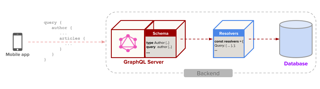 Architecture of a basic GraphQL backend