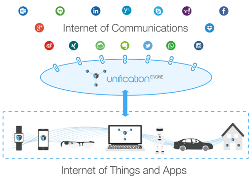 UnificationEngine IoC for the IoT diagram