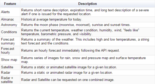 weather-data-features