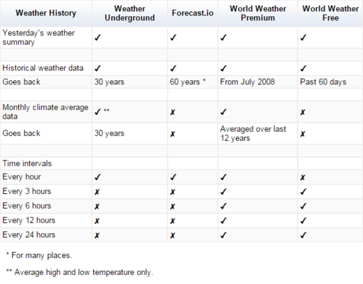 weather-history