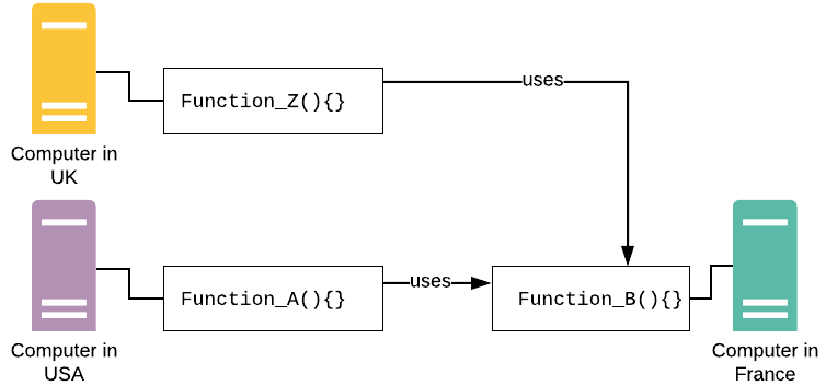 Figure 2: RPC makes it possible for a computer to share a procedure (function) with other computers