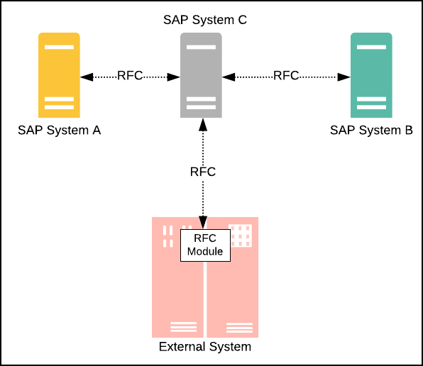 Figure 3: SAP's Remote Function Calls (RFC) is a variant of the RPC architecture style