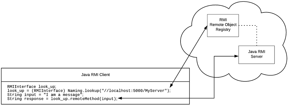 Figure 4: Java Remote Method Invocation makes it possible to access functions on a remote server