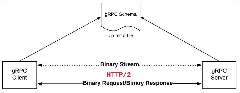 Figure 6: The schema that describes the gRPC API is defined in a .proto file that is shared by both client and server