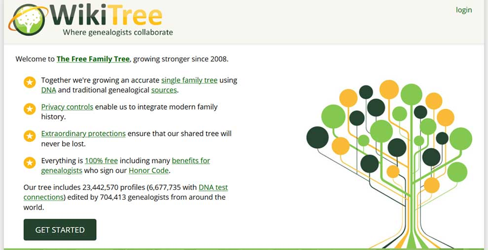 More than 700,000 genealogists have contributed to the WikiTree